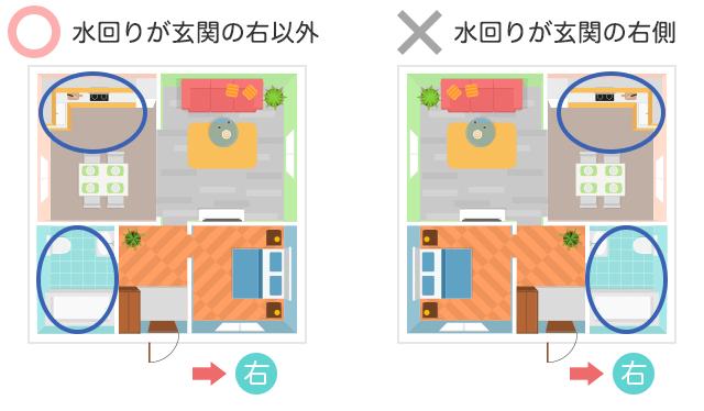 お風呂やキッチンは玄関の右以外